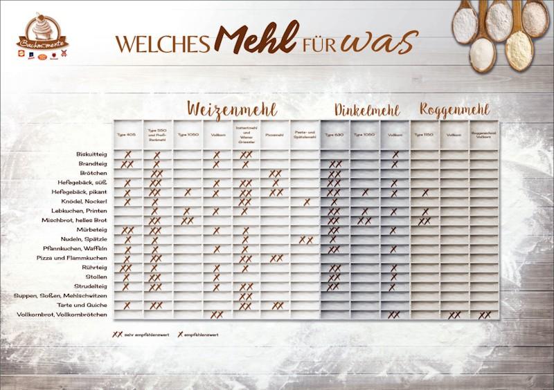 Tabelle Mehlsorten